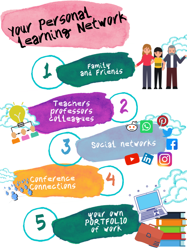 Personal learning Infographic created bu Jan White using Canva